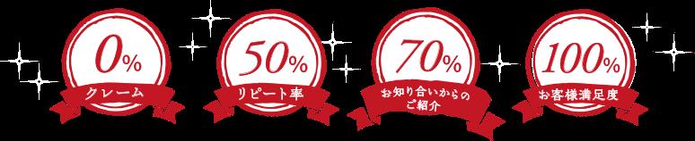 クレーム0%リピート率50%お知り合いからのご紹介70%お客様満足度100%